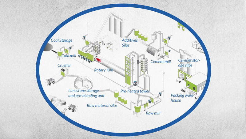 Cement Plant: The Manufacturing Process